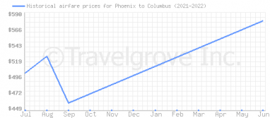 Price overview for flights from Phoenix to Columbus