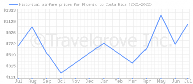 Price overview for flights from Phoenix to Costa Rica