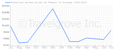 Price overview for flights from Phoenix to Culiacan