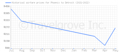 Price overview for flights from Phoenix to Detroit
