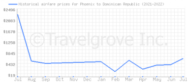 Price overview for flights from Phoenix to Dominican Republic