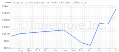 Price overview for flights from Phoenix to Dubai