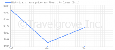 Price overview for flights from Phoenix to Durham
