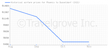 Price overview for flights from Phoenix to Dusseldorf