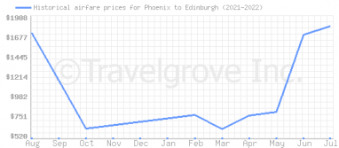 Price overview for flights from Phoenix to Edinburgh