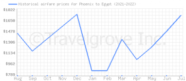 Price overview for flights from Phoenix to Egypt