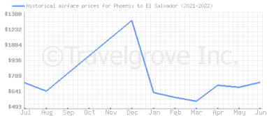 Price overview for flights from Phoenix to El Salvador