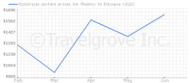 Price overview for flights from Phoenix to Ethiopia