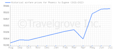 Price overview for flights from Phoenix to Eugene
