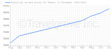 Price overview for flights from Phoenix to Fairbanks