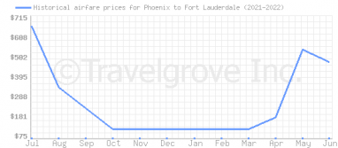 Price overview for flights from Phoenix to Fort Lauderdale