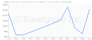 Price overview for flights from Phoenix to Fort Worth