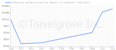 Price overview for flights from Phoenix to Frankfurt