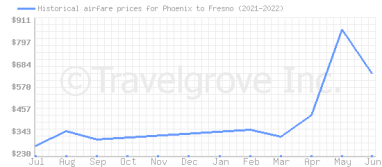Price overview for flights from Phoenix to Fresno