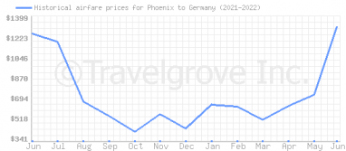 Price overview for flights from Phoenix to Germany