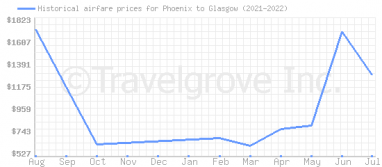 Price overview for flights from Phoenix to Glasgow