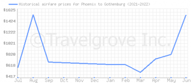 Price overview for flights from Phoenix to Gothenburg