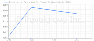 Price overview for flights from Phoenix to Grand Rapids