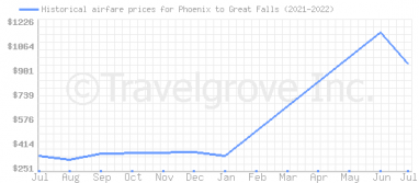 Price overview for flights from Phoenix to Great Falls