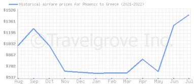 Price overview for flights from Phoenix to Greece