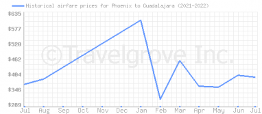 Price overview for flights from Phoenix to Guadalajara