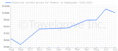 Price overview for flights from Phoenix to Guanajuato