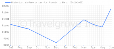 Price overview for flights from Phoenix to Hanoi