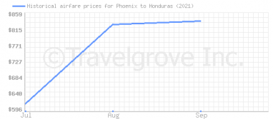 Price overview for flights from Phoenix to Honduras