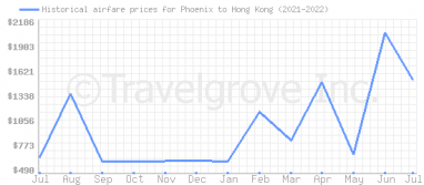 Price overview for flights from Phoenix to Hong Kong