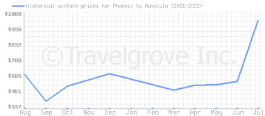 Price overview for flights from Phoenix to Honolulu