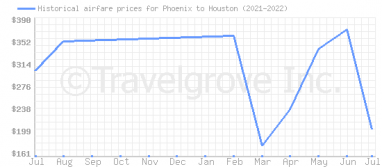 Price overview for flights from Phoenix to Houston