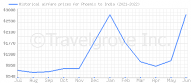 Price overview for flights from Phoenix to India