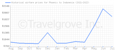 Price overview for flights from Phoenix to Indonesia
