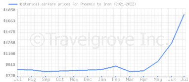 Price overview for flights from Phoenix to Iran
