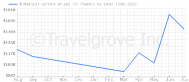 Price overview for flights from Phoenix to Izmir