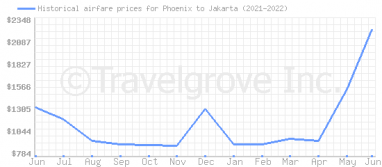 Price overview for flights from Phoenix to Jakarta