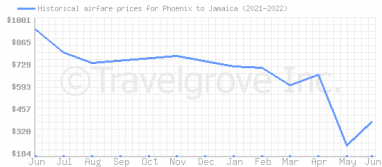 Price overview for flights from Phoenix to Jamaica