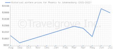 Price overview for flights from Phoenix to Johannesburg
