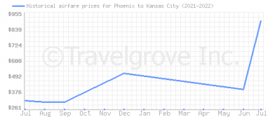 Price overview for flights from Phoenix to Kansas City