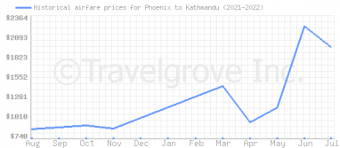Price overview for flights from Phoenix to Kathmandu