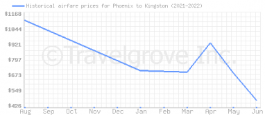 Price overview for flights from Phoenix to Kingston