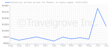 Price overview for flights from Phoenix to Kuala Lumpur