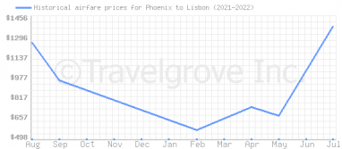 Price overview for flights from Phoenix to Lisbon