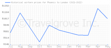 Price overview for flights from Phoenix to London