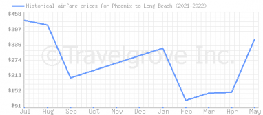 Price overview for flights from Phoenix to Long Beach