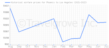 Price overview for flights from Phoenix to Los Angeles