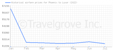 Price overview for flights from Phoenix to Luxor