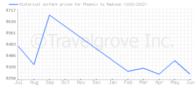 Price overview for flights from Phoenix to Madison