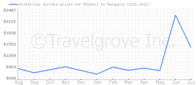 Price overview for flights from Phoenix to Malaysia