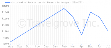 Price overview for flights from Phoenix to Managua